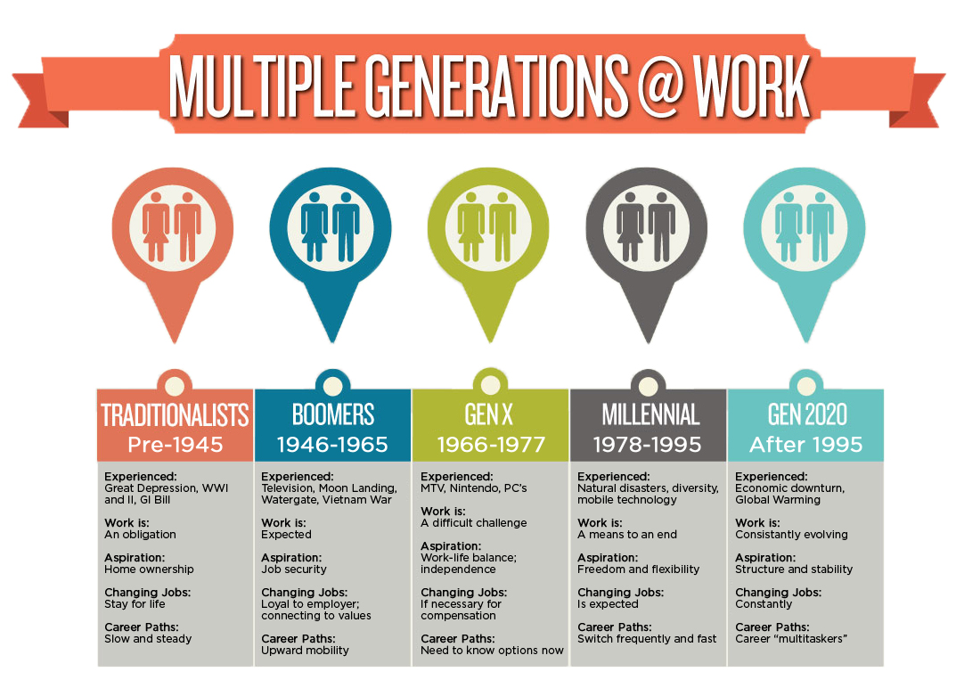 different needs for different generations The mix of four separate generations in the workplace has created a challenge for managers, who must deal with the competing values and priorities of the different groups.