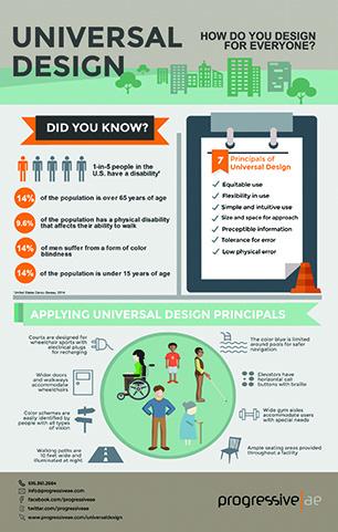 Universal Design infogr-thumb