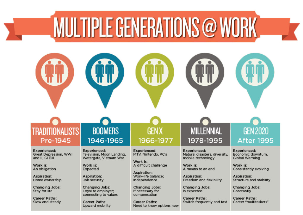 generations in the workplace, multigenerational workforce changes